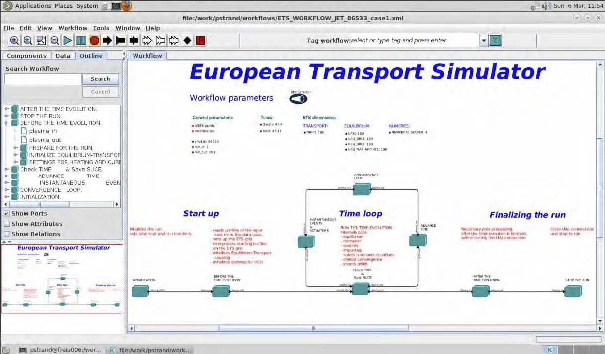 Evropski simulator transporta (ETS) povezuje na več ravneh preko 477sestavljenih komponent (kod) v enovitem okolju za simulacije Kepler na 9 ravneh (8, 22, 57, 95, 123, 44, 19, 52, 49)